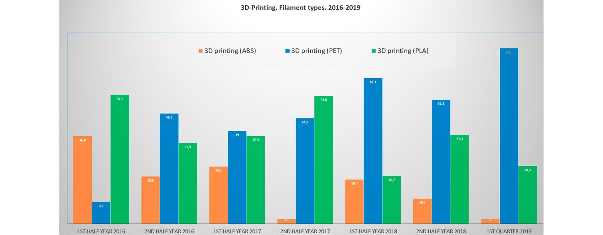 3D-печать. Типы пластиков. 2016-2019 гг.