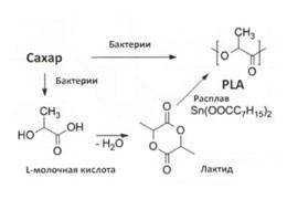 Пластик PLA. Хімічні та фізичні характеристики